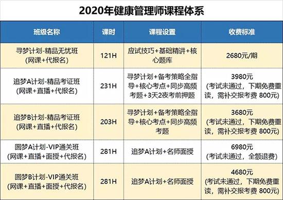 人民医学网2020年健康管理师培训课程体系