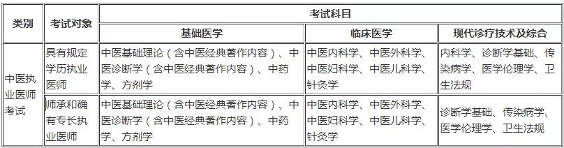 中医执业医师考试科目及分值占比