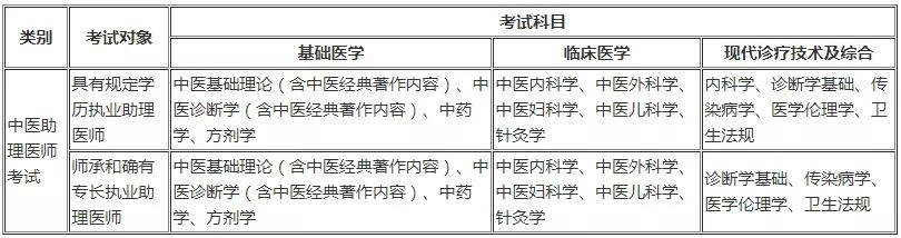 中医助理医师考试科目及分值占比