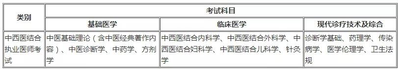 中西医执业医师考试科目及分值占比