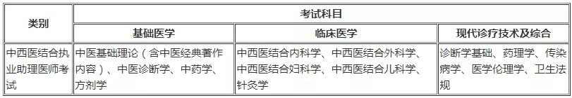 中西医助理医师考试科目及分值占比