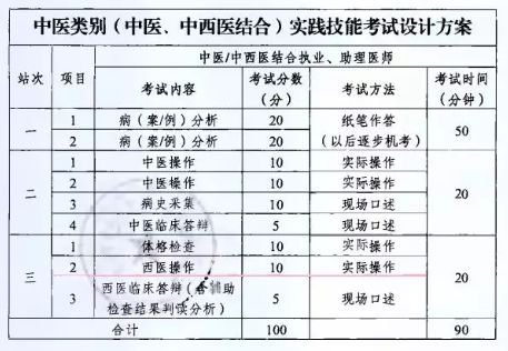中医(中医、中西医结合)类别实践技能考试设计方案